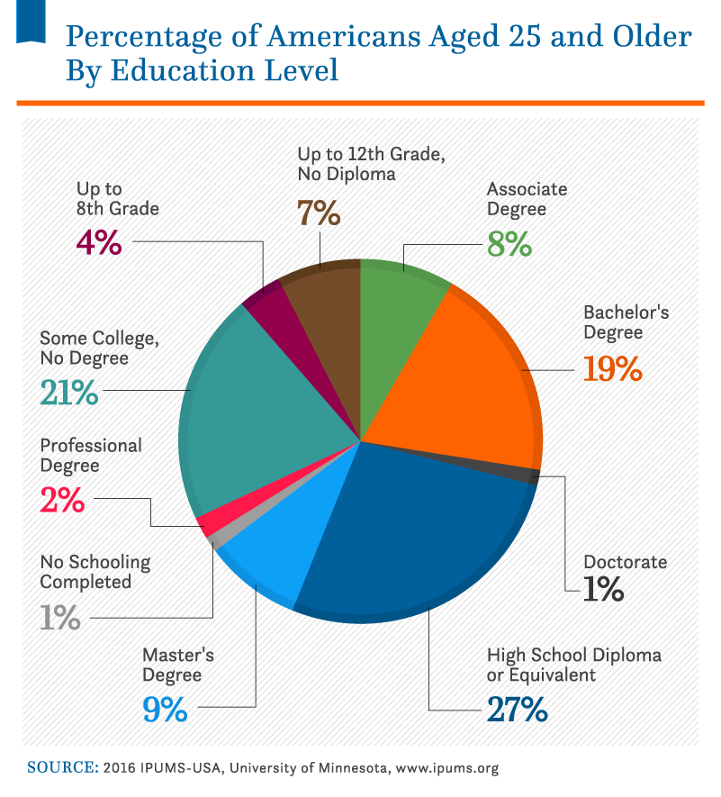 Student Debt Statistics_Asset_15A (2).png