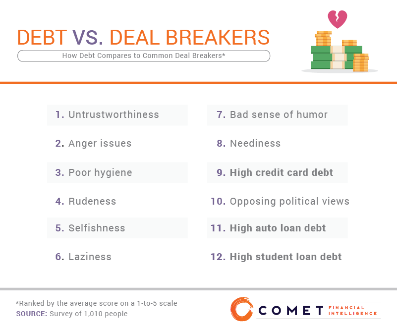 How debt compares to common deal breakers