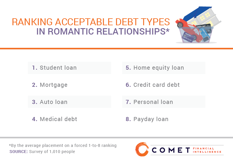 Ranking acceptable debt types in romantic relationships