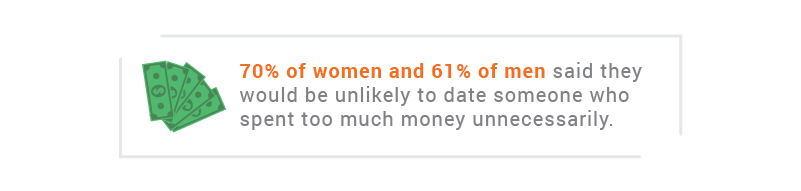 70% of women and 61% of men said they would be unlikely o date someone who spent too much money unnecessarily.
