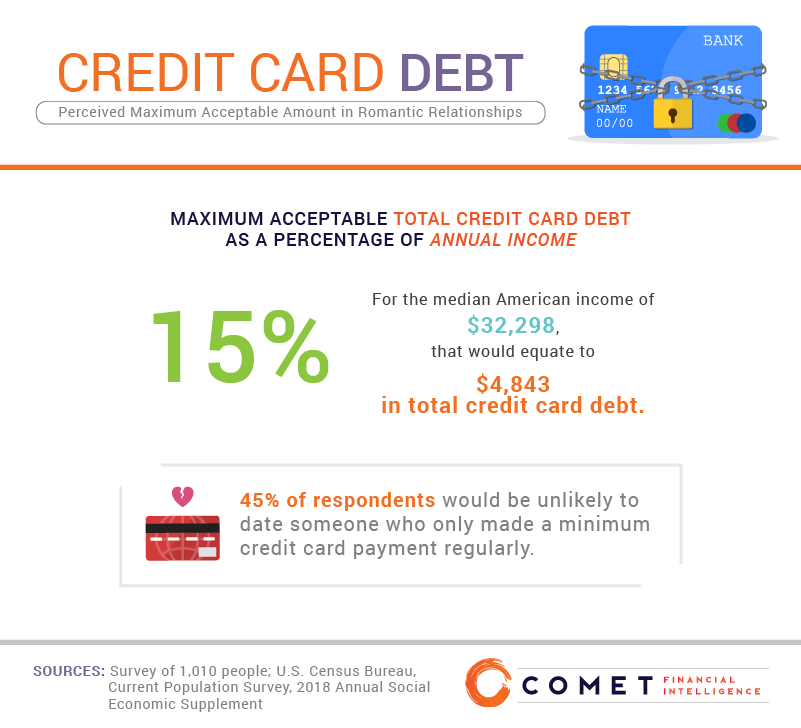 Perceived maximum acceptable amount of debt in romantic relationships.