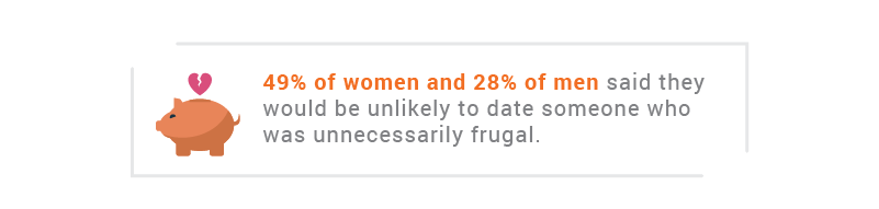 49% of women and 28% of men said they would be unlikely to date someone who was unnecessarily frugal.
