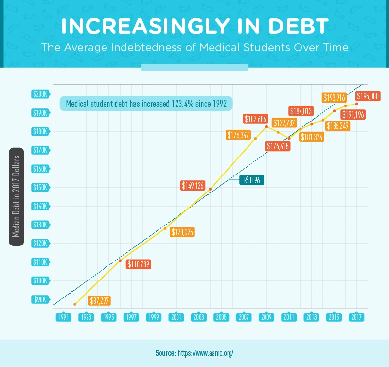 when we compiled data on average student debt after attending medical school from 1992 to 2017 we found medical student debt increased 1234