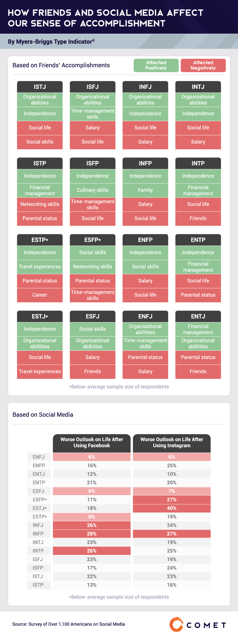 How Friends and Social Media Affect Our Sense of Accomplishment By Myers-Briggs Type Indicator