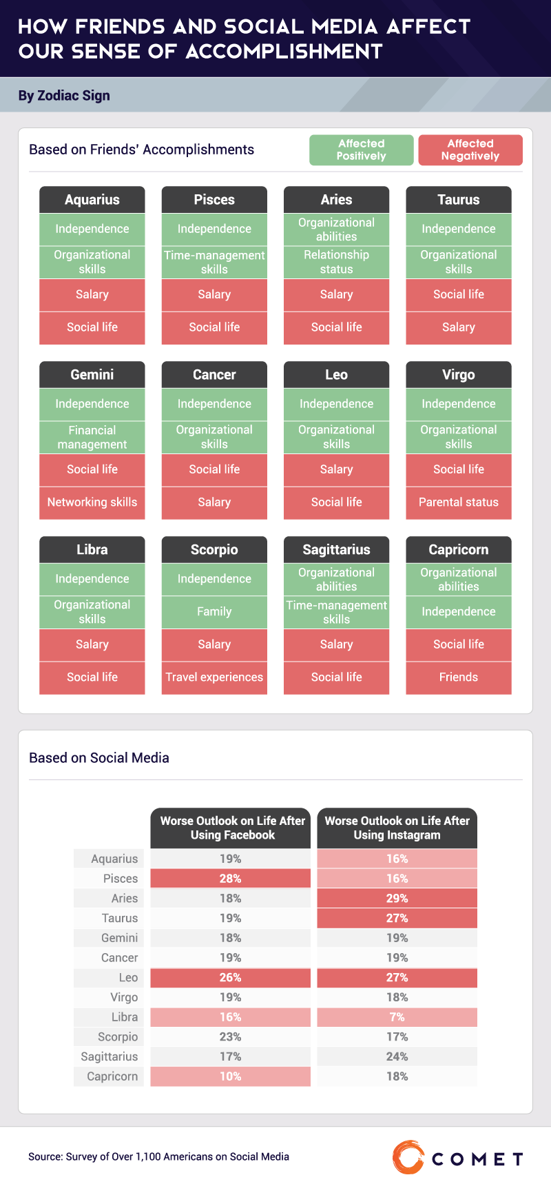 How Accomplished_How Friends and Social Media Affect-Our Sense of Accomplishment-07.png