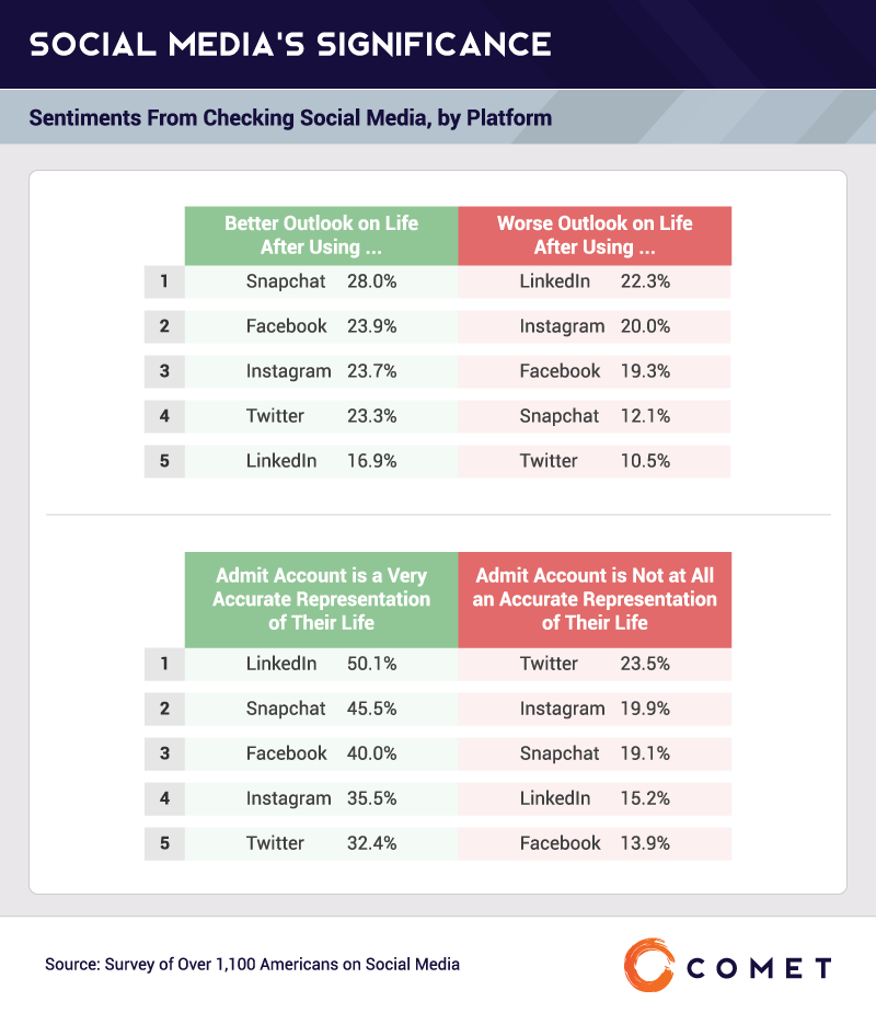 Social Media's Significance: Sentiments From Checking Social Media, by Platform