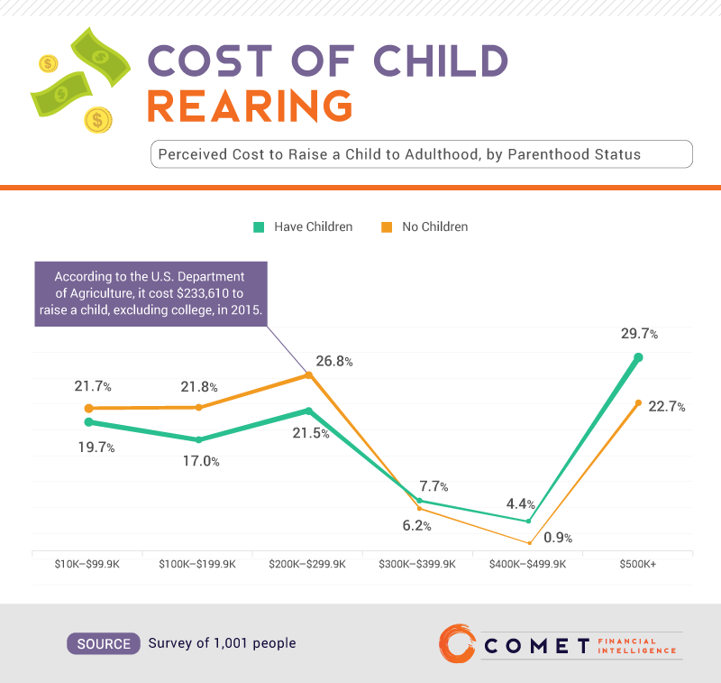 Cost_of_Child_Rearing_Comet.png