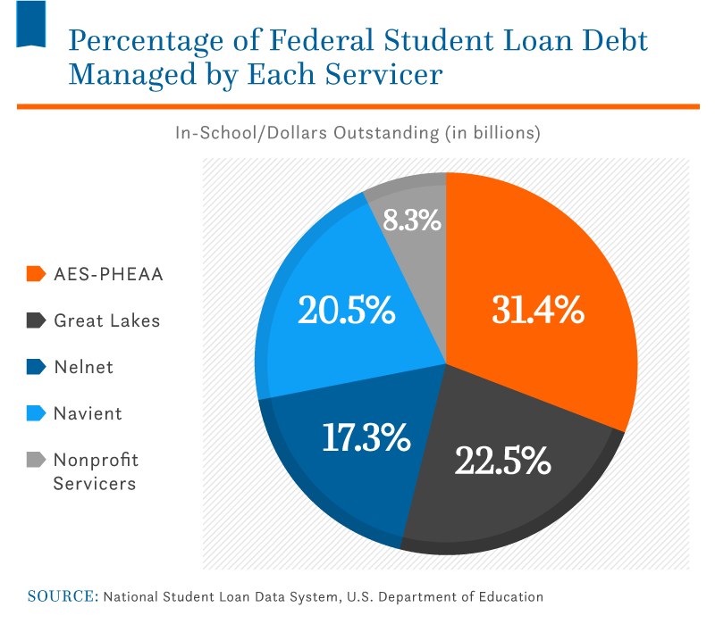 percentage-student-loan-debt-managed-by-servicers