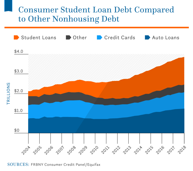 consumer-student-loan-debt-compared-to-other-housing-debt