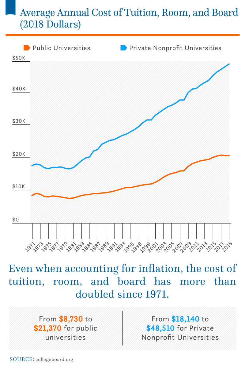 average-cost-tuition-room-board-2018
