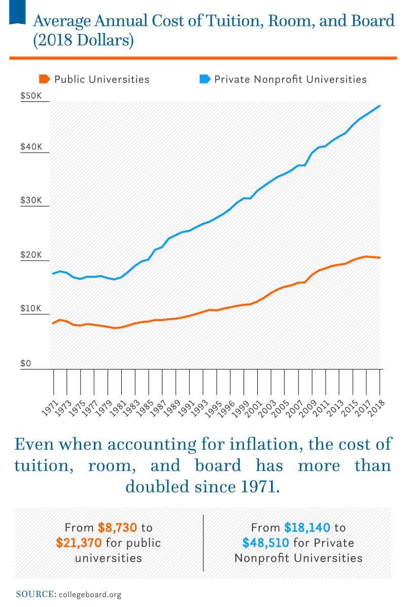 average-cost-tuition-room-board-2018