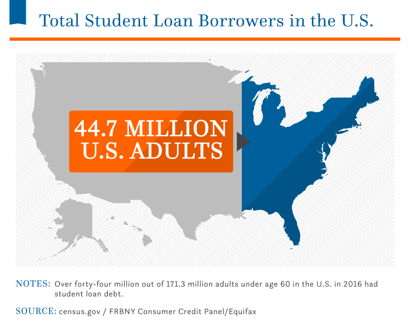 total-student-loan-borrowers-united-states