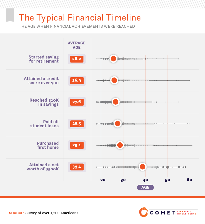 The typical financial timeline: the age when financial achievements were reached.