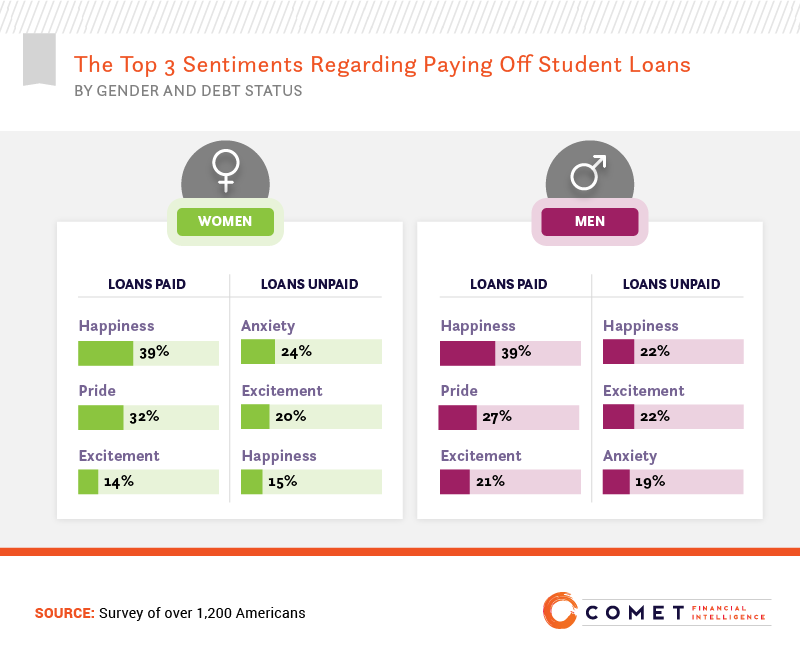 The Top 3 Sentiments Regarding Paying Off Student Loans, by Gender and Debt Status