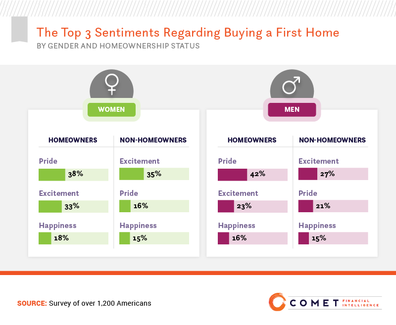 The top 3 sentiments regarding buying a first home