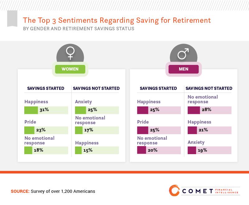 The top 3 sentiments regarding saving for retirement