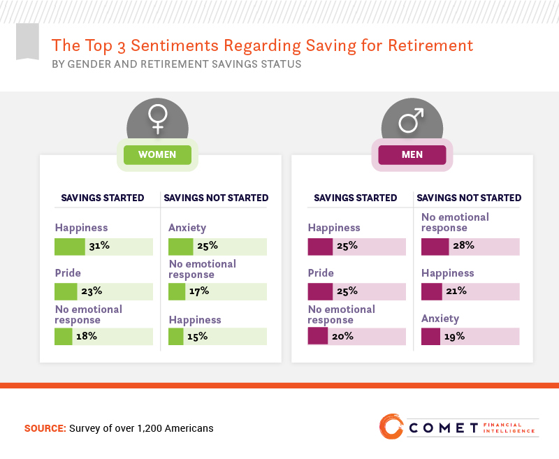 The top 3 sentiments regarding saving for retirement