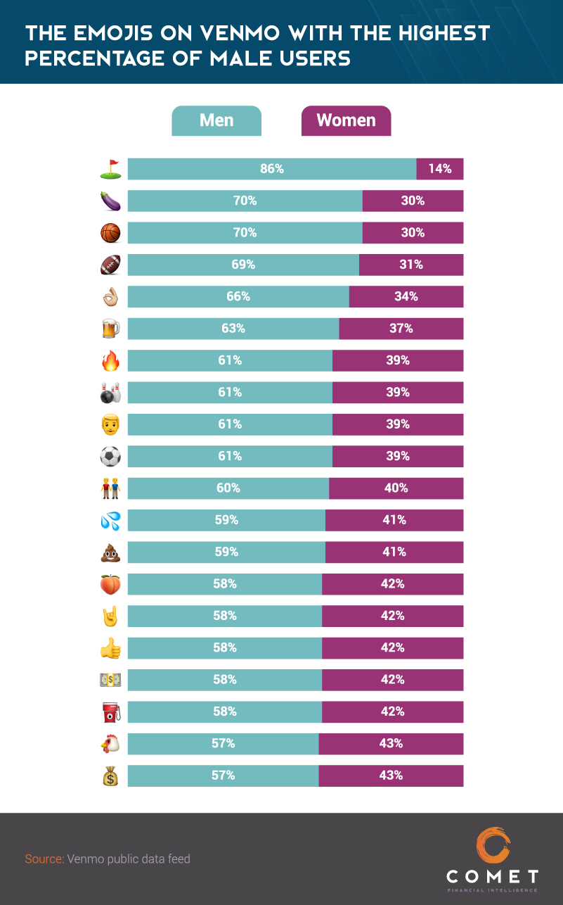 Venmo Emojis_Emojis With The Highest-Percentage Of male Users.png