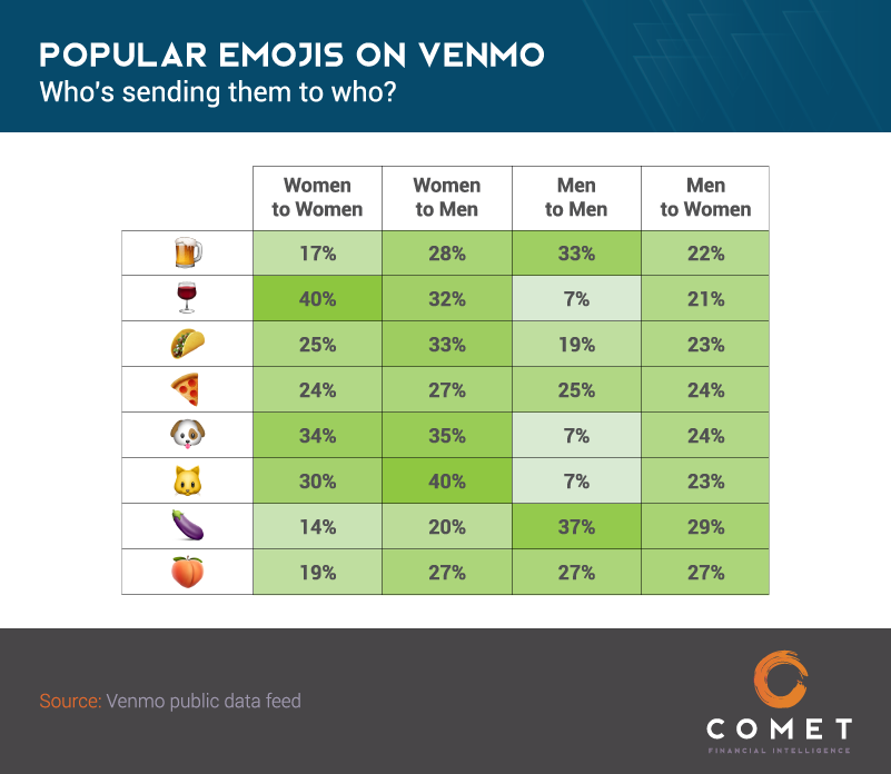 Venmo Emojis_Popular Emojis by Sender-Recipient Gender.png
