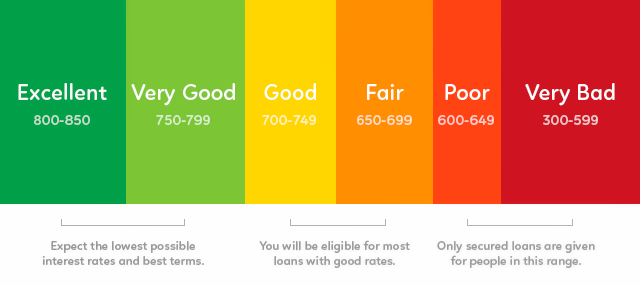 fico-credit-score-range-823911-edited.png